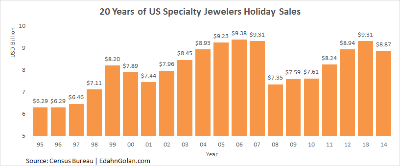 20 Years of US Specialty Jewelers Holiday Sales 1995-2014