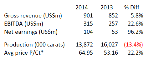 Rio Tinto Diamond's production and financial results 2014
