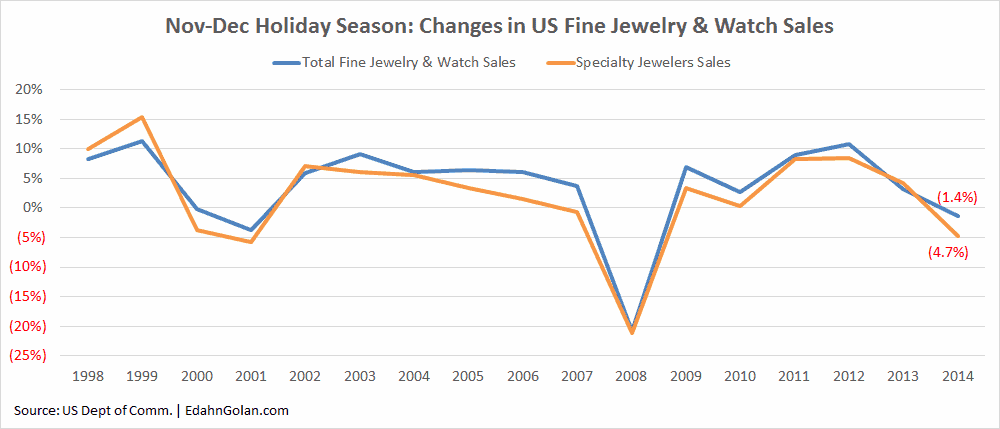 Less for More Turns into More for Less - 1997-2014_holiday_sales_comparison