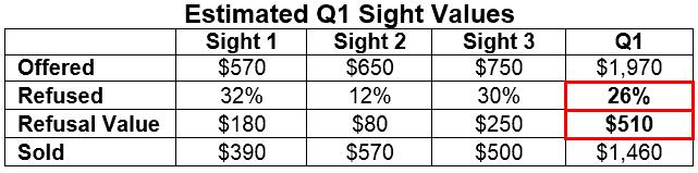 Estimated Q1 2015 Sight Values Returns rough diamond market De Beers Edahn Golan Diamond Research