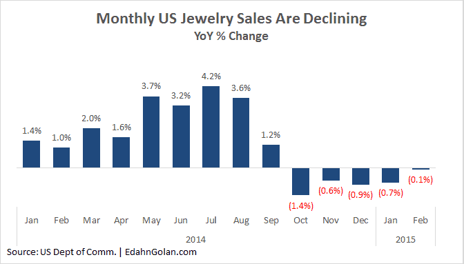 •  For five months in a row, jewelry retail sales in the US have declined year-over-year. Between October 2014 and February 2015 - Edahn Golan
