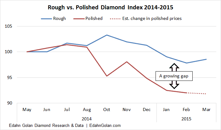 rough polished diamond index prices Refusals, Strops, Prices, New Contracts and Conspiracies – A Rough Market Review De Beers ALROSA Edahn Golan research