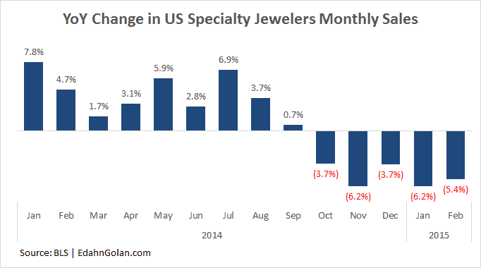 specialty jewelry retailers  sales declined in October 2014 - February  2015 Edahn Golan
