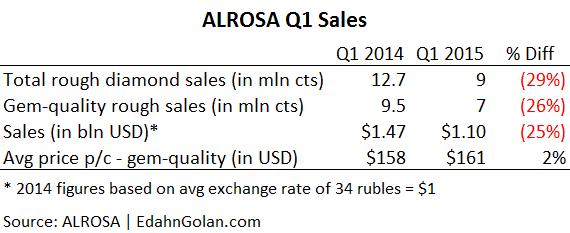 n the first quarter of 2015, Alrosa sold 7 million carats of gem-quality diamonds - Edahn Golan