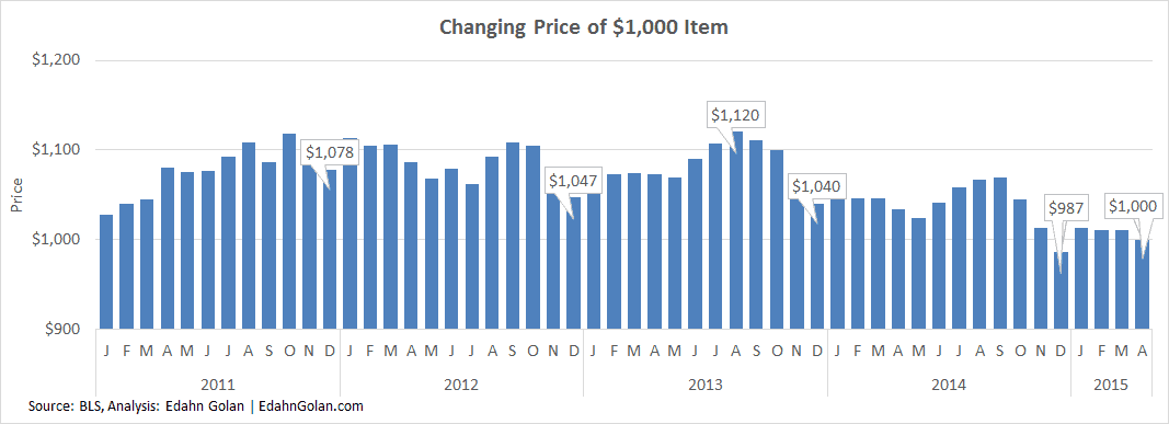 Economic Indicators – Just What Are They Indicating changing price of $1,000 jewelry item