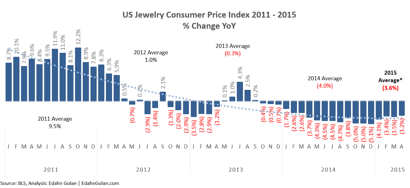 Economic Indicators – Just What Are They Indicating Consumer Price Index  2011-2015