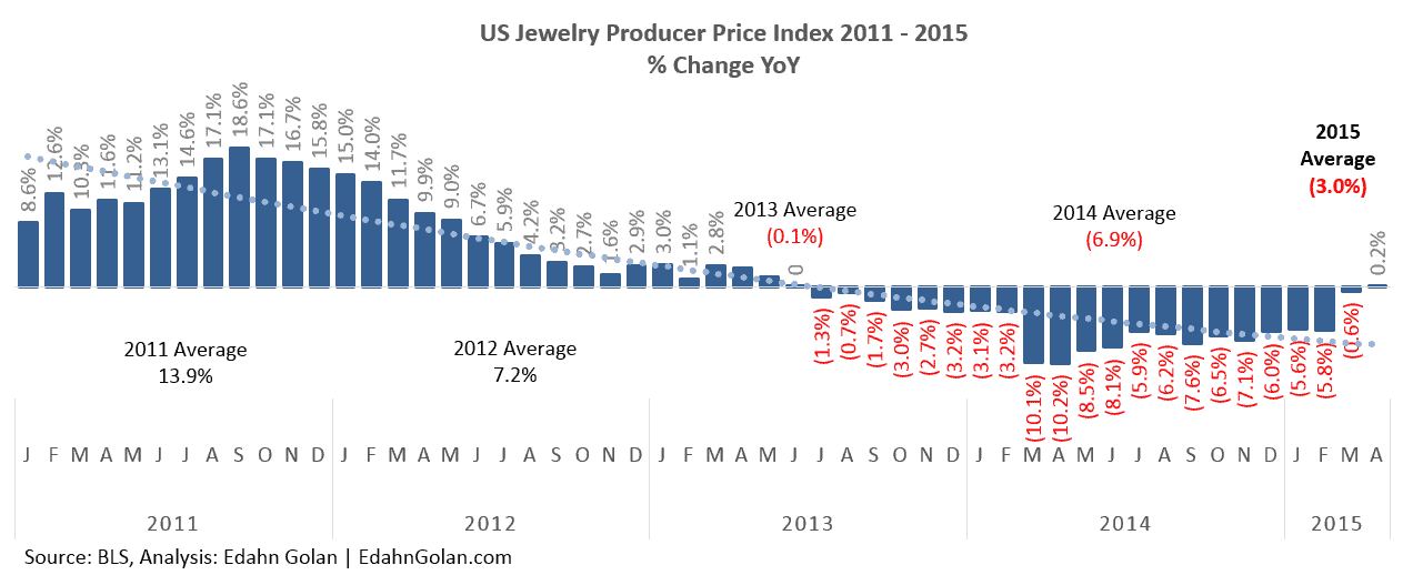 Economic Indicators – Just What Are They Indicating jewelry producer prices