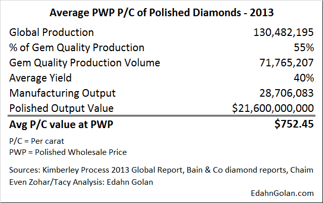 What is the Price of a Diamond - Average PWP Value PC of Polished Diamonds – 2013 – Edahn Golan