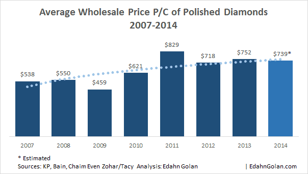 Average Wholesale Price P/C of Polished Diamonds 2007-2014 - What is the Value of a Diamond? Edahn Golan