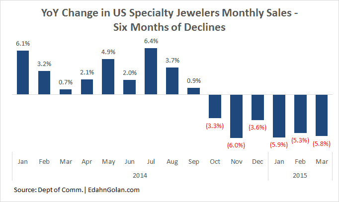 2014-2015 Specialty Jewelers Sales YoYSight Okay, Retail Not at All
