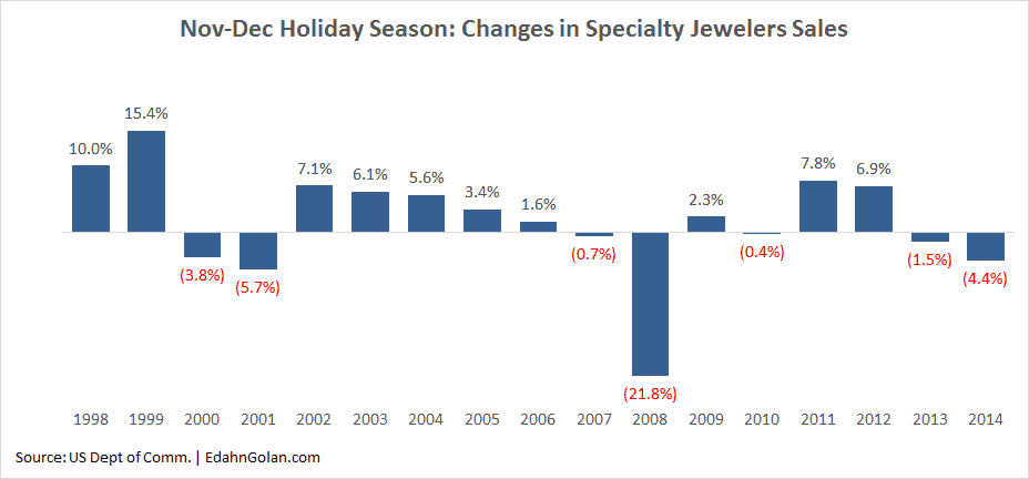 Change in Specialty Jewelers Holiday Sales – 1998-2014 Sight Okay, Retail Not at All