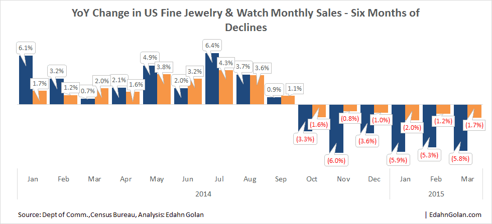 Economic Indicators – Just What Are They Indicating - YoY Change in fine jewelry and watch  monthly sales - Edahn Golan