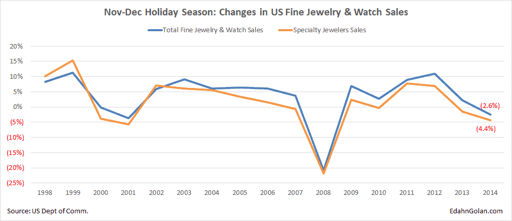 Jewelry Losing Market Share (and Consumer Interest) - Nov-Dec Holiday Season: Changes in US Fine Jewelry & Watch Sales 1998-2014