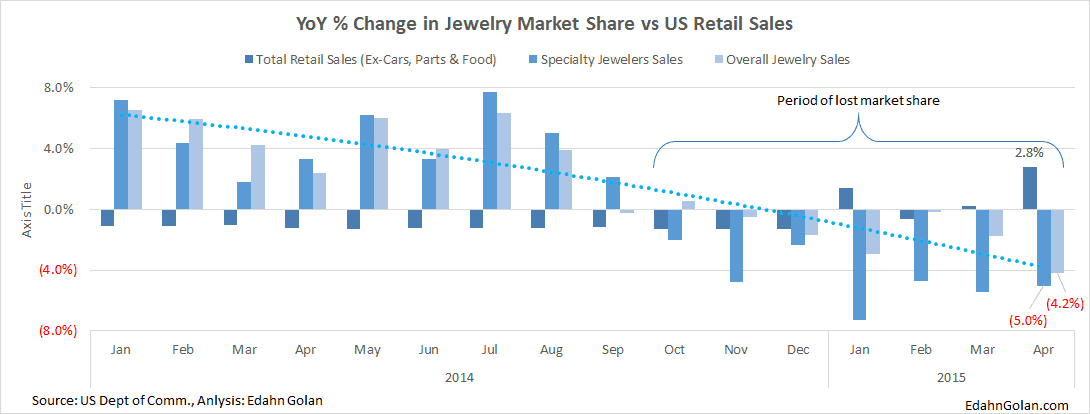 Jewelry Losing Market Share (and Consumer Interest) - YoY % Change in Jewelry Market Share vs US Retail Sales