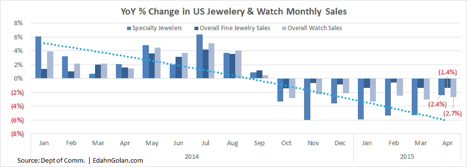 Jewelry Losing Market Share (and Consumer Interest) - YoY % Change in US Jewelry & Watch Monthly Sales