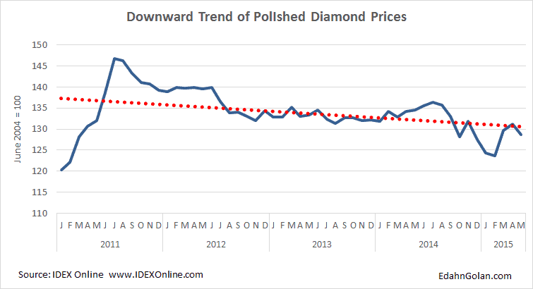 Buying and Crying the longest diamond recession - IDEX polished index Jan 2011-May 2015