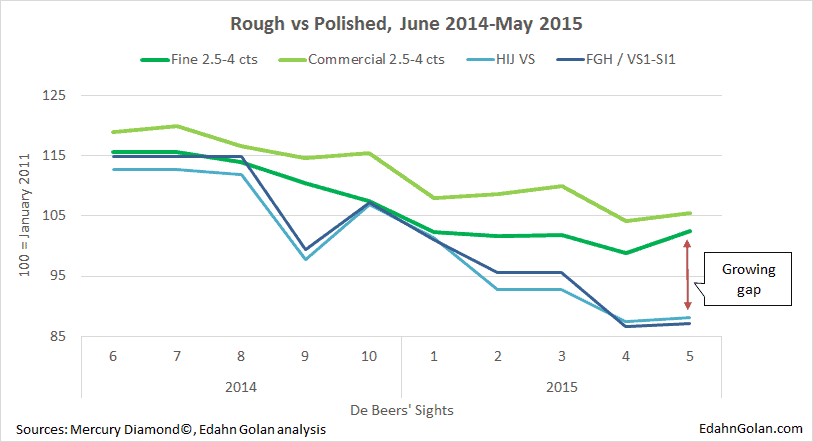 Buying and Crying, the Longest Diamond Recession - De Beers Rough Mercury diamonds index analysis June 2014 - May 2015