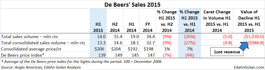 How Sightholders Take Care of Business - De Beers Sales H1 2015