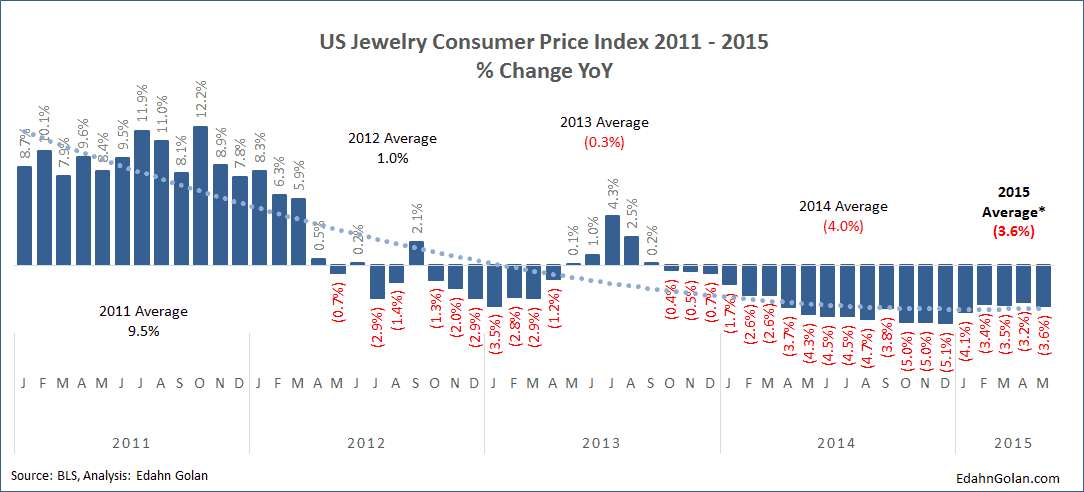 US jewelry consumer price index (JCPI) Is the Diamond Market Screeching to a Halt