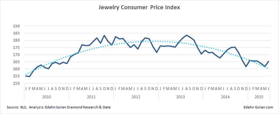 How Sightholders Take Care of Business -  - JCPI - jewelry consumer price index