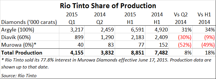 How Sightholders Take Care of Business - Rio Tinto Diamond H1 2015 production