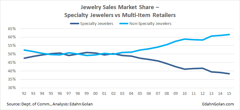 How Sightholders Take Care of Business - US jewelry sales market share
