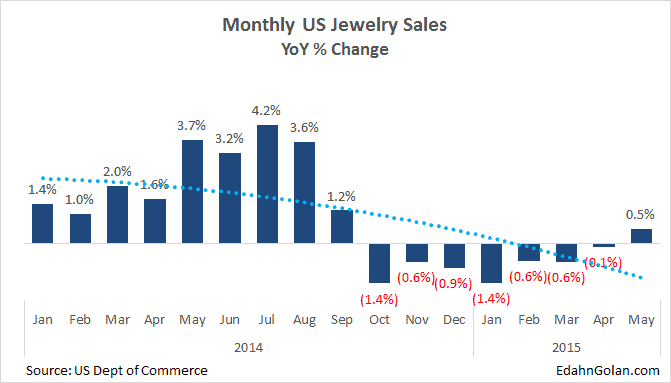 monthly US jewelry sales - Is the Diamond Market Screeching to a Halt