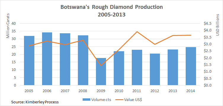 Does De Beers Unveil Deep KP Mistake? Russia & Dubai on the Rise - Botswana 2014 diamond production figures and analysis
