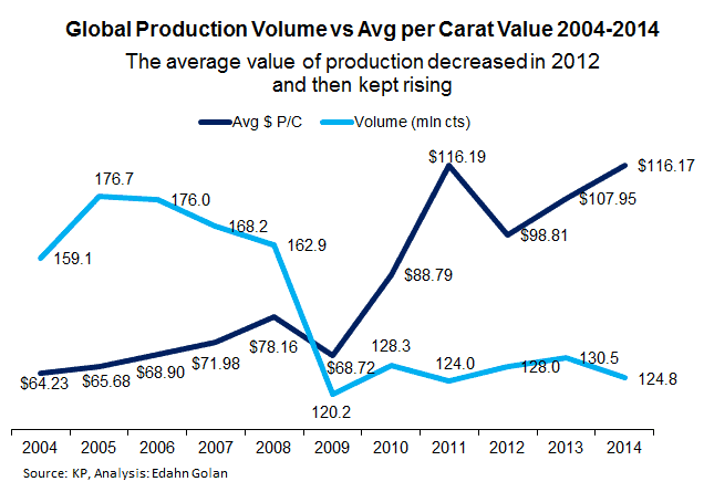 Has De Beers Unveiled Deep KP Mistake? Russia & Dubai on the Rise - 2004-2014 rough diamond production vs average value of production