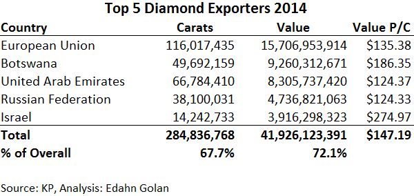 Does De Beers Unveil Deep KP Mistake? Russia & Dubai on the Rise - top 5 diamond exporting countries 2014