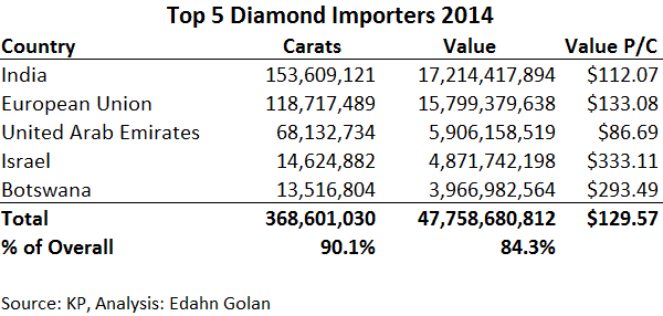 Does De Beers Unveil Deep KP Mistake? Russia & Dubai on the Rise - top  5 diamond importing  countries 2014