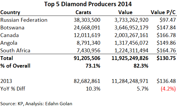 Does De Beers Unveil Deep KP Mistake? Russia & Dubai on the Rise - top 5 diamond producing countries