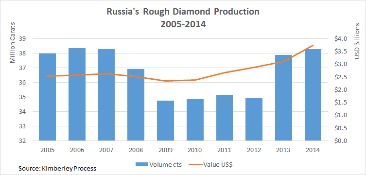 Does De Beers Unveil Deep KP Mistake? Russia & Dubai on the Rise - Russia 2014 diamond production