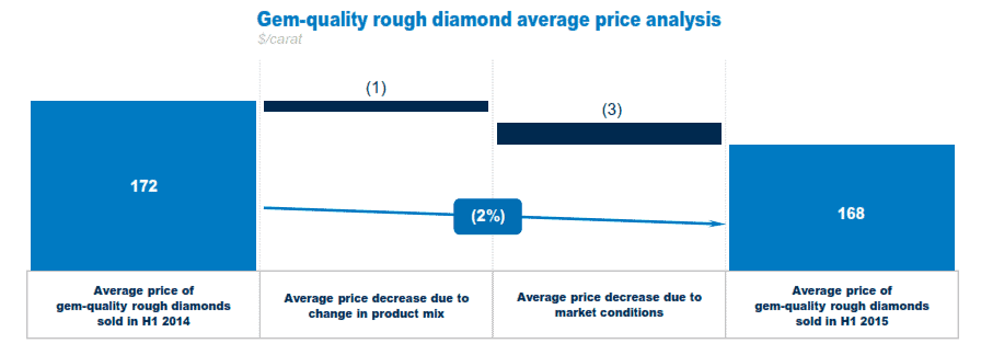 Sightholders Don't See Relief in Sight - ALROSA H1 2015 gem-quality price change YoY