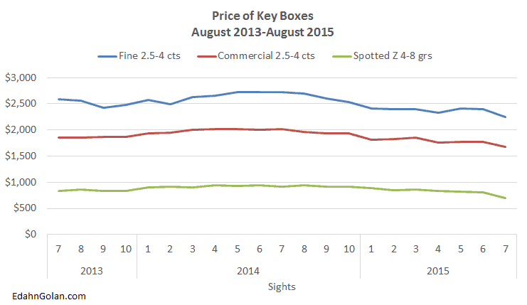 Sightholders Don't See Relief in Sight - price changes of key De Beers boxes August 2013- August 2015