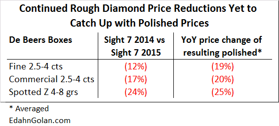 Sightholders Don't See Relief in Sight - rough vs polished price changes of key De Beers boxes August 2014- August 2015