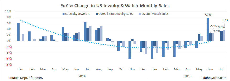 Sightholders Don't See Relief in Sight - US fine jewelry retail sales