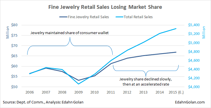 Fine Jewelry Retail Sales Losing Market Share - An Illustrated Guide to Cause & Effect - Edahn Golan