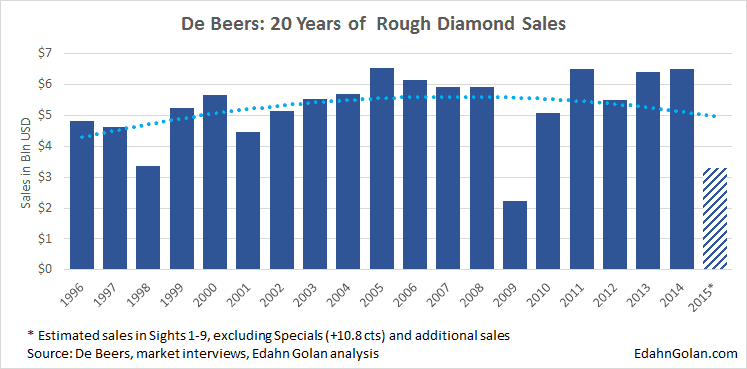 20 Years of De Beers Rough Diamond Sales - An Illustrated Guide to Cause & Effect - Edahn Golan