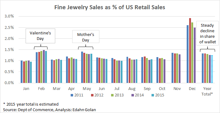 Fine Jewelry Sales as % of US Retail Sales- An Illustrated Guide to Cause & Effect - Edahn Golan