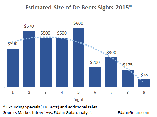 Estimated Size of De Beers' Sights 2015 - An Illustrated Guide to Cause & Effect - Edahn Golan