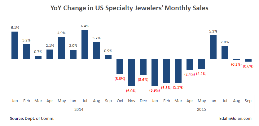 YoY Change in US Specialty Jewelers' Monthly Sa - An Illustrated Guide to Cause & Effect - Edahn Golan