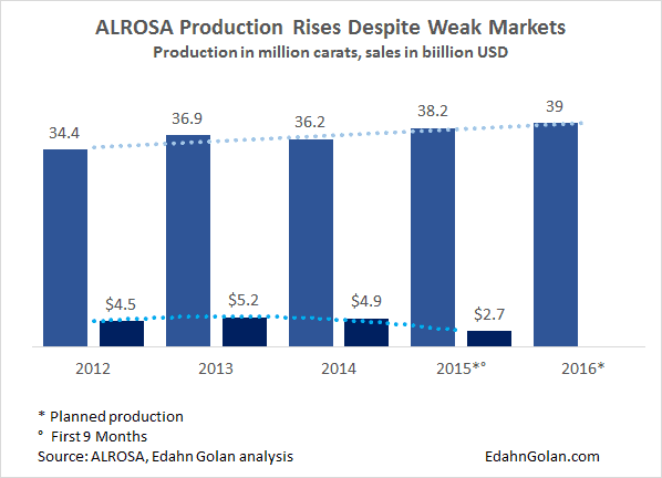 This is the Lost Year in Rough Diamonds - Alrosa production rises 2012-2015