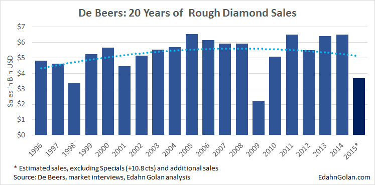 This is the Lost Year in Rough Diamonds - De Beers rough sales 1996-2015