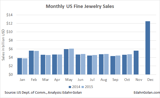 This is the Lost Year in Rough Diamonds - Fine jewelery sales in the US Jan 2014-Oct 2015
