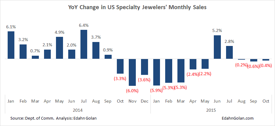 This is the Lost Year in Rough Diamonds - YoY change in specialty jewelers sales Jan 2014-Oct 2015