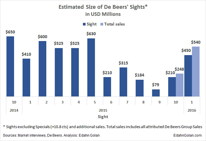 Deconstructing De Beers' $540M Cycle Sales -