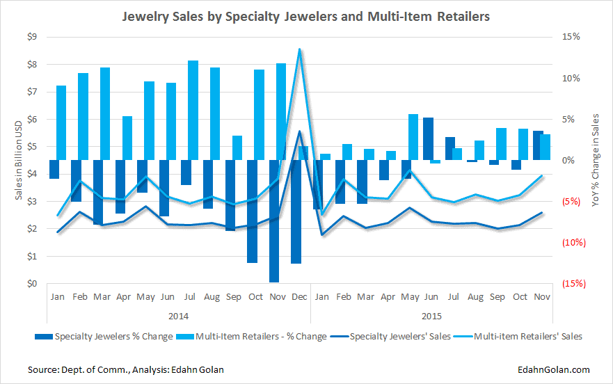 Jewelry Sales by Specialty Jewelers and Multi-Item Retailers Fine Jewelry Sales Up, Rough Prices Down, Optimism Ensues (Unjustly)