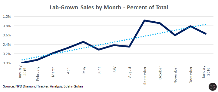 The Lab-Grown Consumer Numbers You Need to Know - Lab-grown sales by diamond market share 2015
