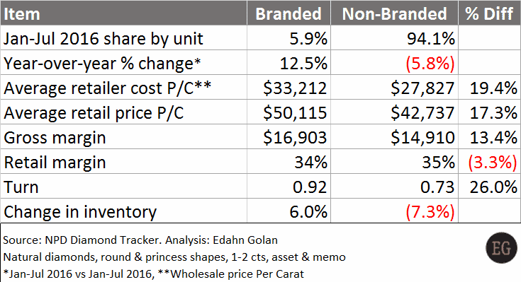 Branded vs non-branded diamonds at US specialty jewelry retailers - What Diamonds are US Consumers Buying Today - Edahn Golan